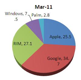 comscore smartphone market share march 2011