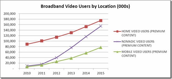nomadic broadband video usage increase npd
