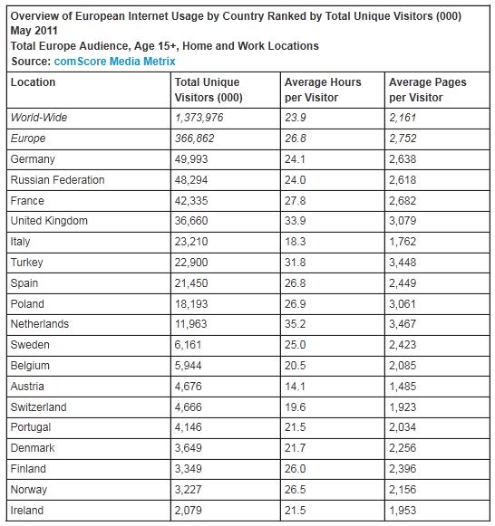 comscore european internet usage may 2011