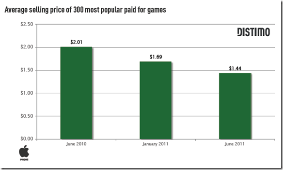 distimo average selling price reduction of 300 most popular games in app store over last year