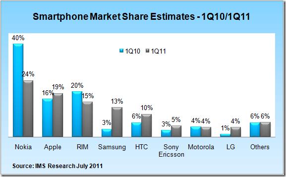 ims research smartphone market share estimates q1 2011