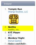 netflix app number 2 in irish app store figures
