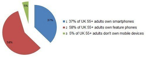 Teqno Logical Adults With Smartphones Survery - Chart 1