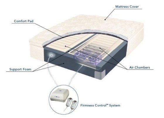 2-inner-structure-ofan-air-mattress