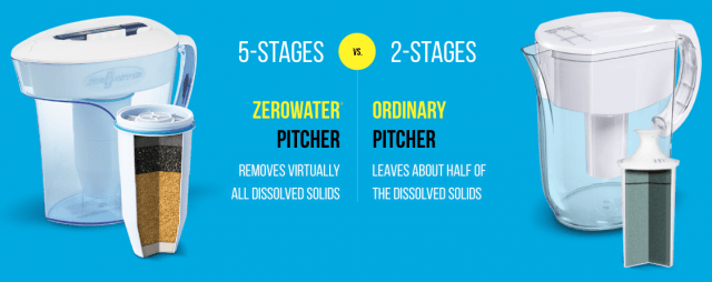 zerowater 5 stage filtration system