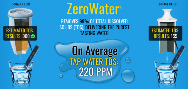zerowater 5 stage filtration system for zero tds