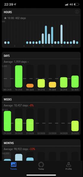 Activity Tracker iOS App screenshot