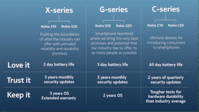 nokia new 2021 phones range-min